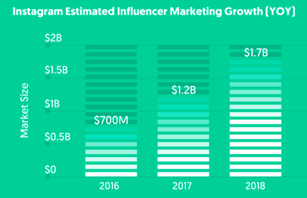 influencer marketing growth stats