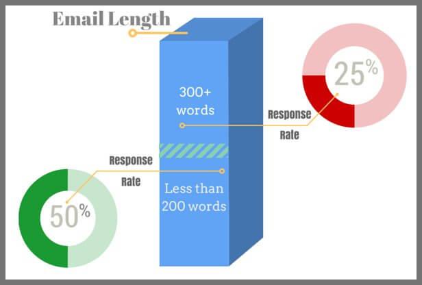 outreach email length
