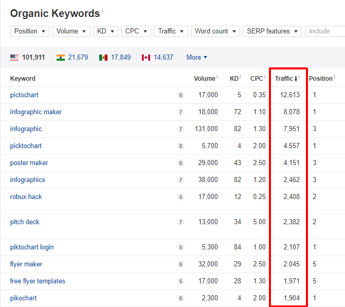 organic keyword report