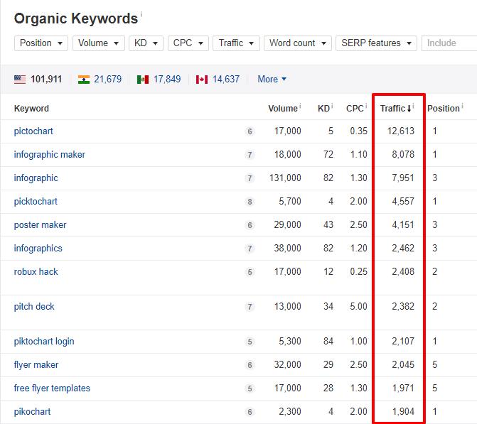 organic keyword report