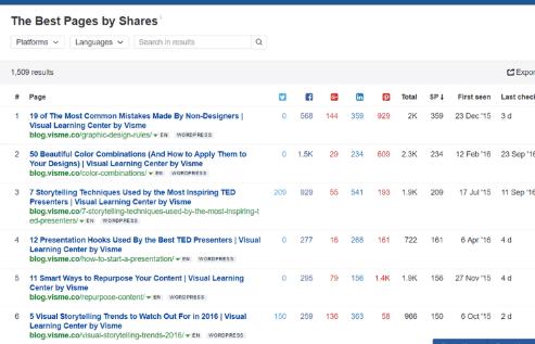 social media shares report