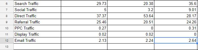 traffic source percentage