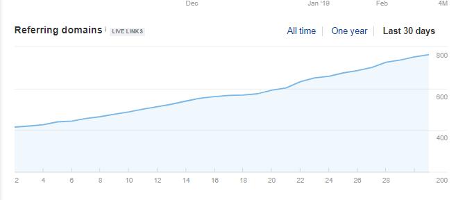 link acquisition graph
