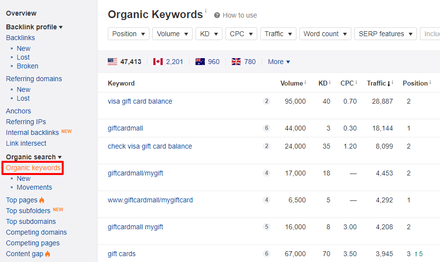 organic keywords report