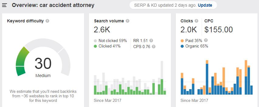 ahrefs keyword explorer for finding attorney keywords