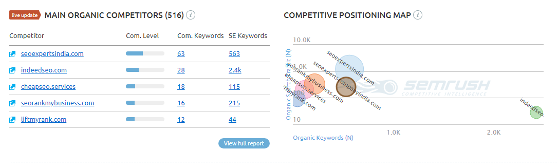 semrush-competitor-report