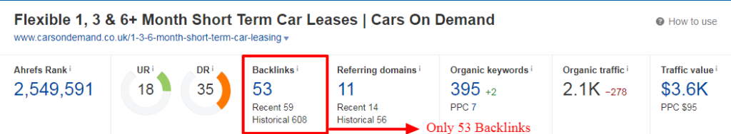 cars-on-demand-backlink-profile
