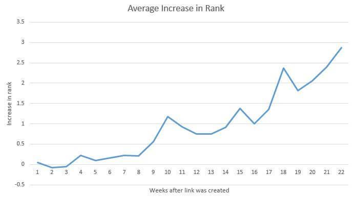 Average Increase in Rank