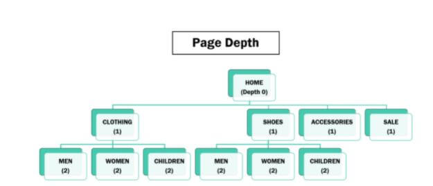 Page Depth