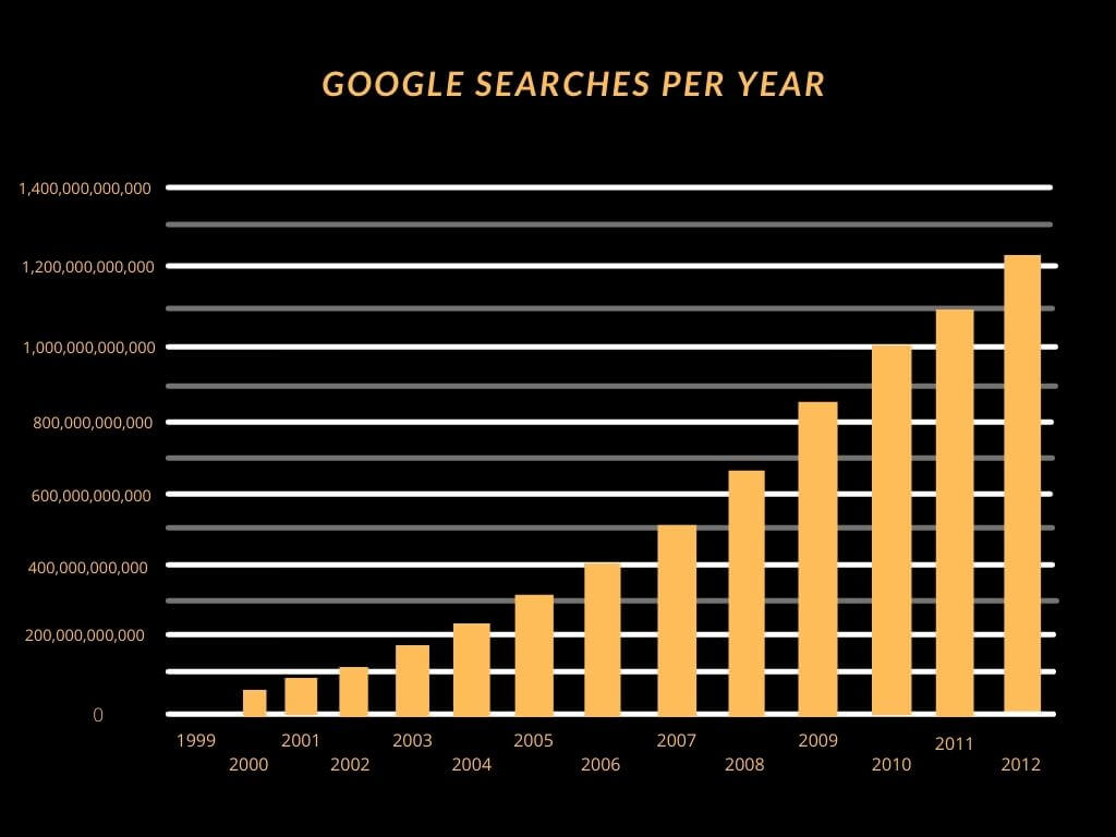 Google Searches Stats